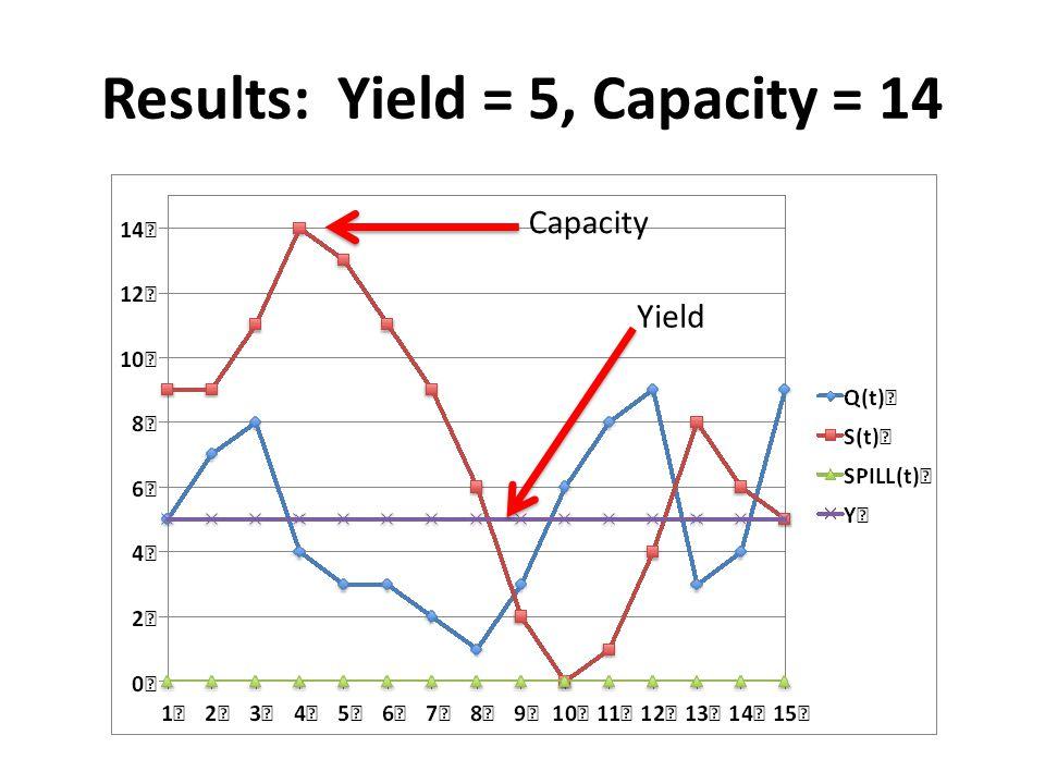 Capacity Yield