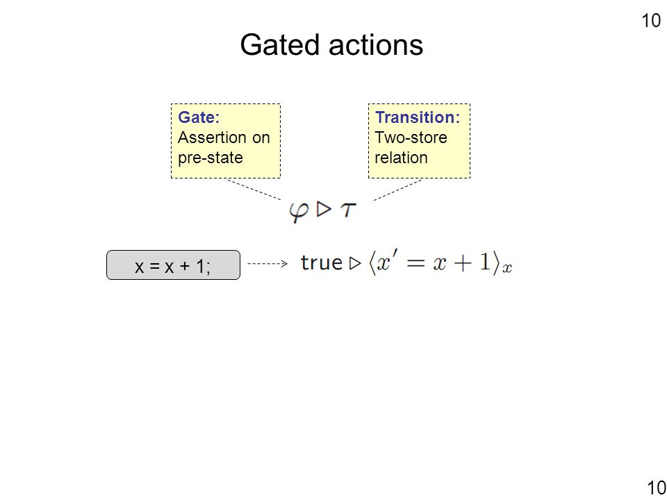 10 Gated actions x = x + 1; Transition: Two-store relation Gate: Assertion on pre-state 10