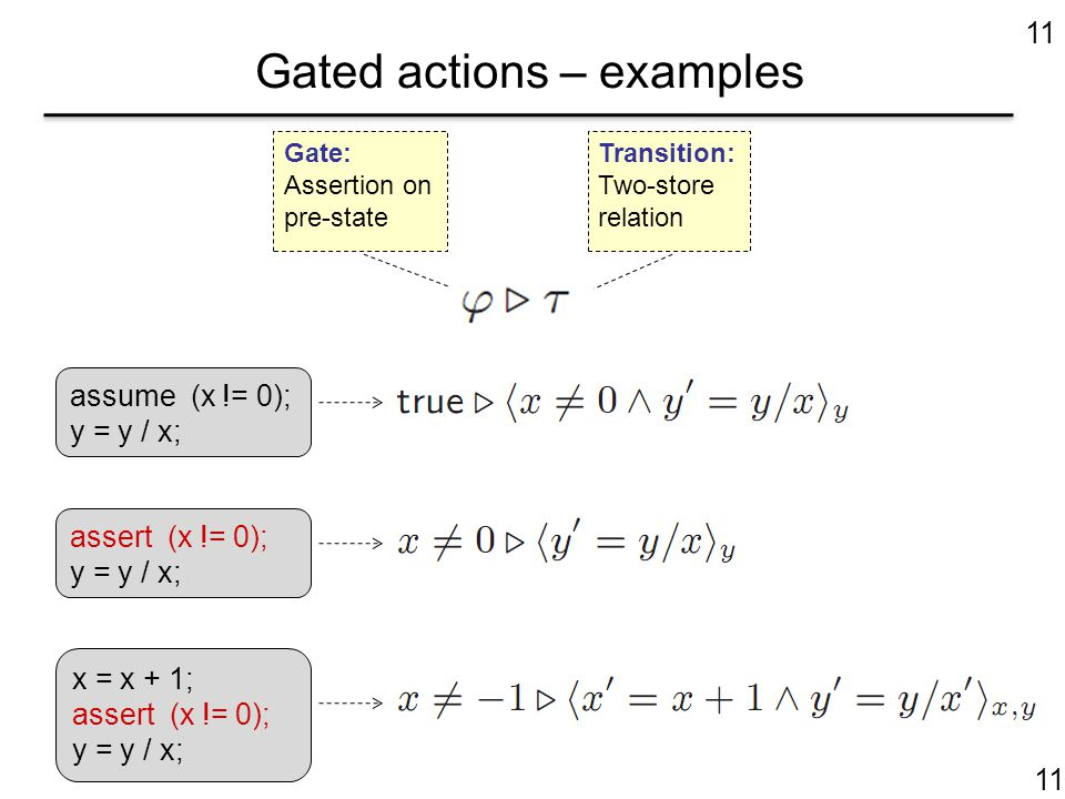 11 Gated actions – examples assert (x != 0); y = y / x; x = x + 1; assert (x != 0); y = y / x; assume (x != 0); y = y / x; Transition: Two-store relation Gate: Assertion on pre-state 11
