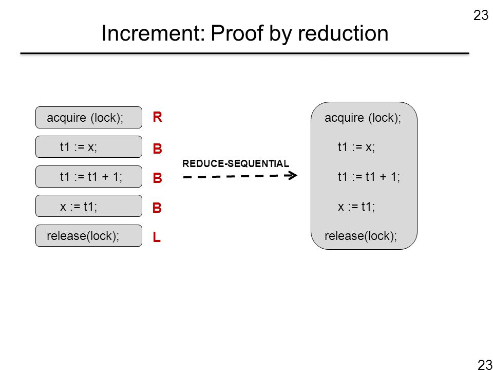 23 Increment: Proof by reduction acquire (lock); t1 := x; t1 := t1 + 1; x := t1; release(lock); R B B B L acquire (lock); t1 := x; t1 := t1 + 1; x :=