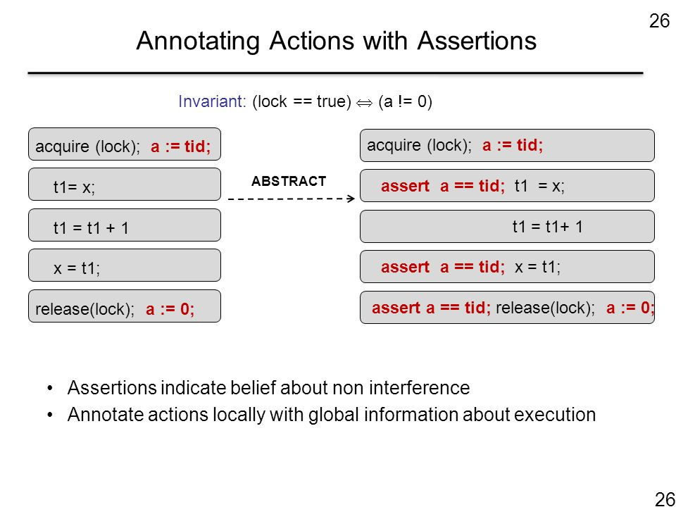 26 Annotating Actions with Assertions acquire (lock); a := tid; assert a == tid; t1 = x; t1 = t1+ 1 assert a == tid; x = t1; assert a == tid; release(lock); a := 0; acquire (lock); a := tid; t1= x; t1 = t1 + 1 x = t1; release(lock); a := 0; ABSTRACT Invariant: (lock == true)  (a != 0) Assertions indicate belief about non interference Annotate actions locally with global information about execution 26