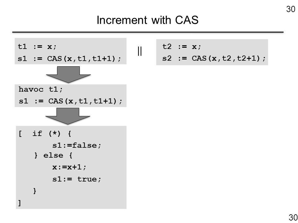 Increment with CAS 30 t1 := x; s1 := CAS(x,t1,t1+1); t2 := x; s2 := CAS(x,t2,t2+1); || havoc t1; s1 := CAS(x,t1,t1+1); [ if (*) { s1:=false; } else { x:=x+1; s1:= true; } ] 30