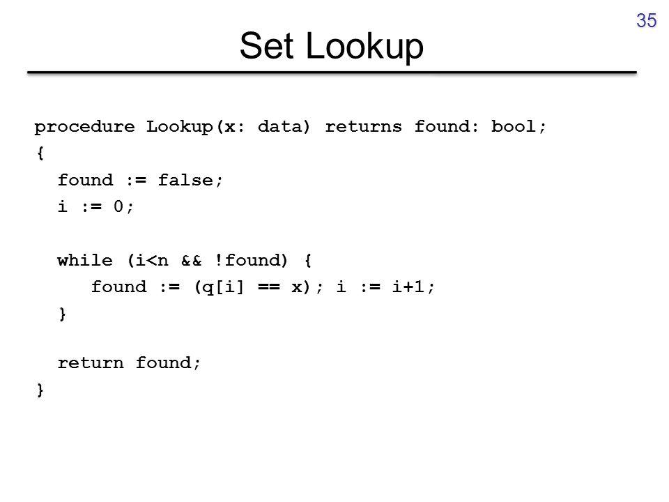 Set Lookup procedure Lookup(x: data) returns found: bool; { found := false; i := 0; while (i<n && !found) { found := (q[i] == x); i := i+1; } return found; } 35