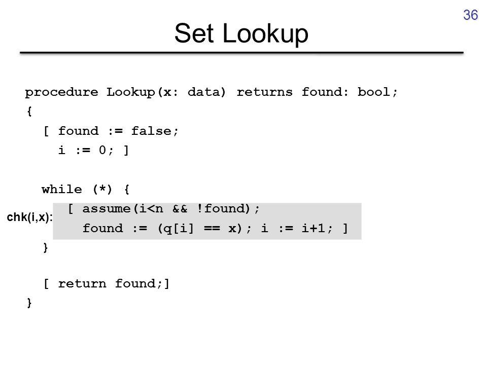 Set Lookup procedure Lookup(x: data) returns found: bool; { [ found := false; i := 0; ] while (*) { [ assume(i<n && !found); found := (q[i] == x); i := i+1; ] } [ return found;] } 36 chk(i,x):
