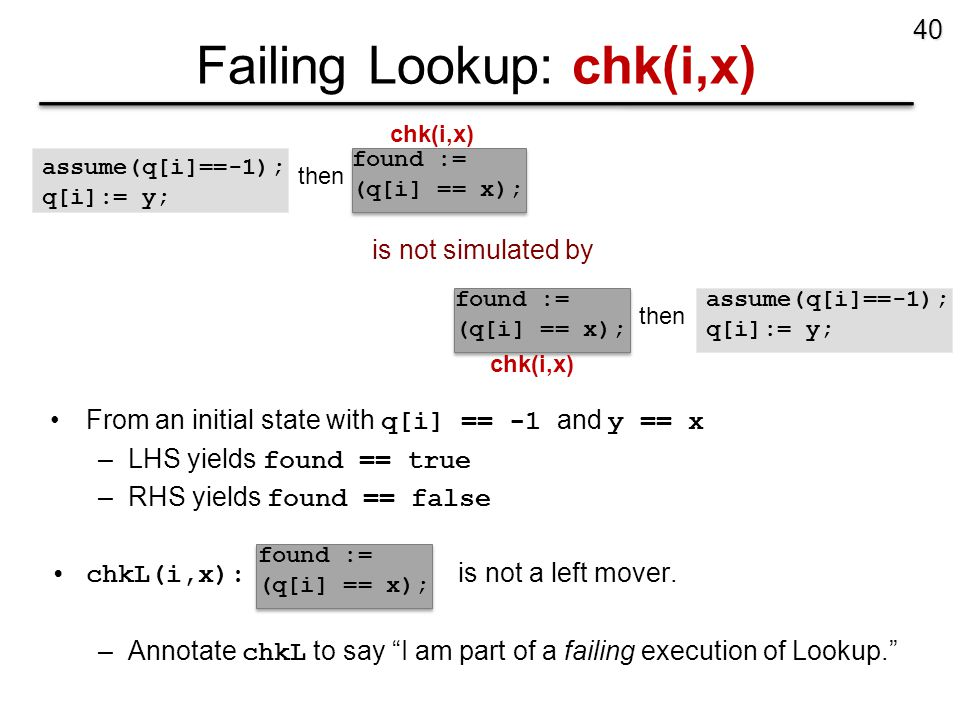 Failing Lookup: chk(i,x) 40 assume(q[i]==-1); q[i]:= y; found := (q[i] == x); is not simulated by then From an initial state with q[i] == -1 and y == x –LHS yields found == true –RHS yields found == false chkL(i,x): is not a left mover.