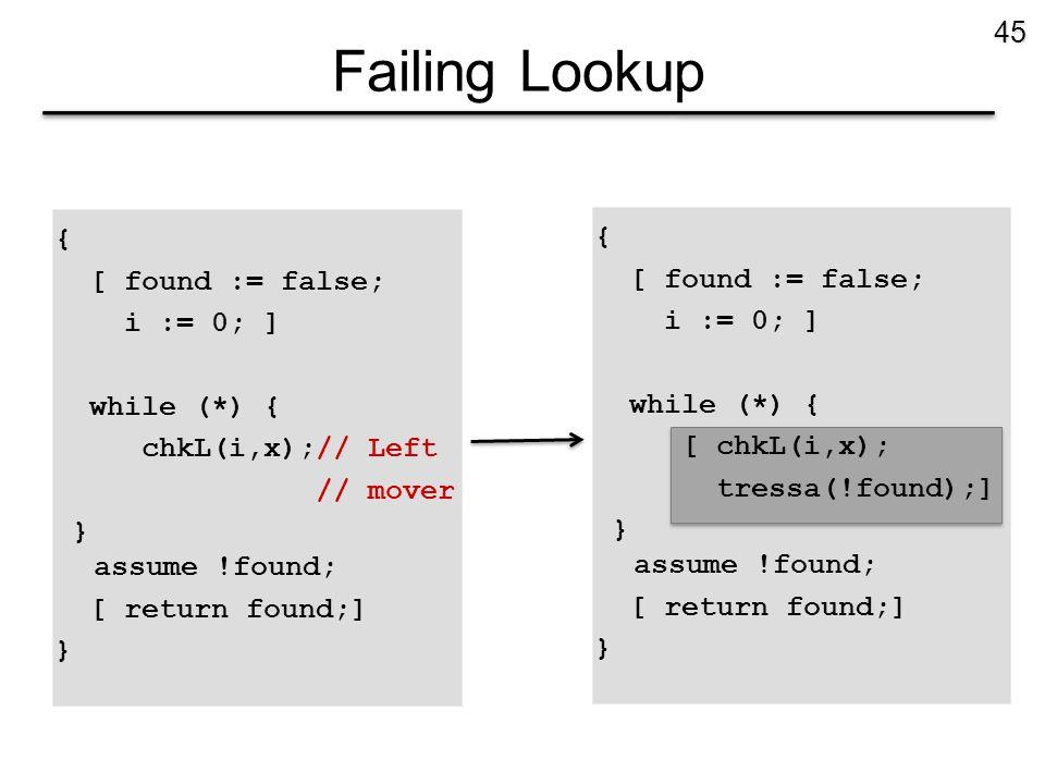 Failing Lookup { [ found := false; i := 0; ] while (*) { chkL(i,x);// Left // mover } assume !found; [ return found;] } 45 { [ found := false; i := 0; ] while (*) { [ chkL(i,x); tressa(!found);] } assume !found; [ return found;] }