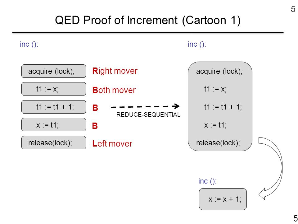 5 QED Proof of Increment (Cartoon 1) inc (): acquire (lock); t1 := x; t1 := t1 + 1; x := t1; release(lock); Right mover Both mover B B Left mover inc (): acquire (lock); t1 := x; t1 := t1 + 1; x := t1; release(lock); inc (): x := x + 1; REDUCE-SEQUENTIAL 5