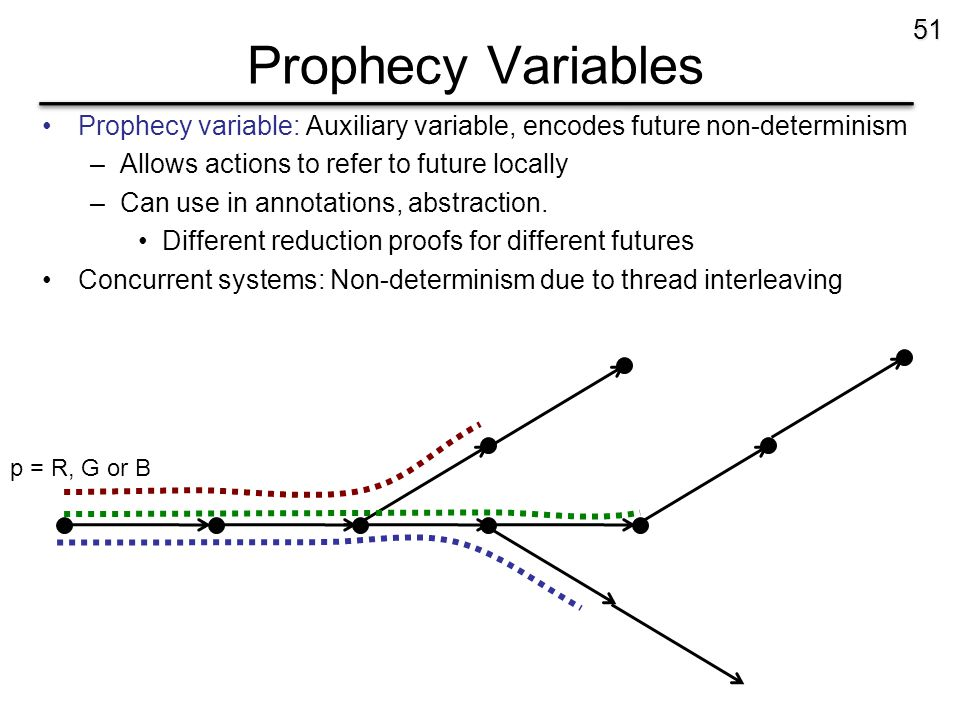 Prophecy Variables Prophecy variable: Auxiliary variable, encodes future non-determinism –Allows actions to refer to future locally –Can use in annota