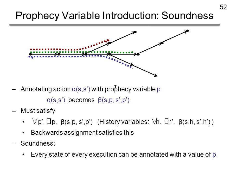 Prophecy Variable Introduction: Soundness 52 –Annotating action α(s,s') with prophecy variable p α(s,s') becomes β(s,p, s',p') –Must satisfy p'.