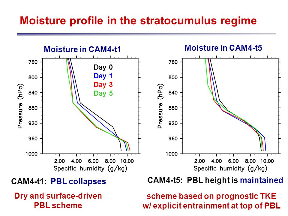 Moisture profile in the stratocumulus regime Day 0 Day 1 Day 3 Day 5 Moisture in CAM4-t1 Moisture in CAM4-t5 CAM4-t1:PBL collapses CAM4-t5:PBL height is maintained Dry and surface-driven PBL scheme scheme based on prognostic TKE w/ explicit entrainment at top of PBL