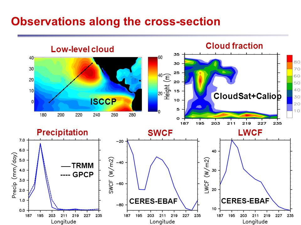 Observations along the cross-section SWCF LWCF Cloud fraction Low-level cloud Precipitation TRMM ---- GPCP __ CERES-EBAF CloudSat+Caliop ISCCP
