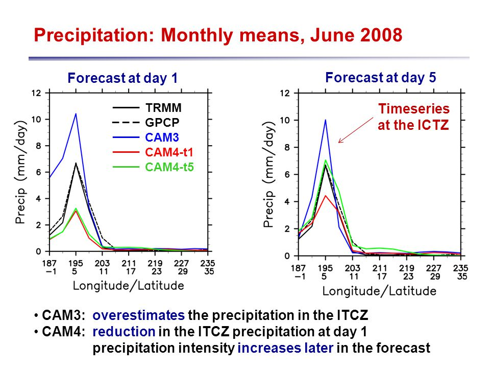 Precipitation: Monthly means, June 2008 Forecast at day 1 Forecast at day 5 TRMM GPCP CAM3 CAM4-t1 CAM4-t5 ____ _ _ _ ____ ____ ____ CAM3: overestimates the precipitation in the ITCZ CAM4: reduction in the ITCZ precipitation at day 1 precipitation intensity increases later in the forecast Timeseries at the ICTZ