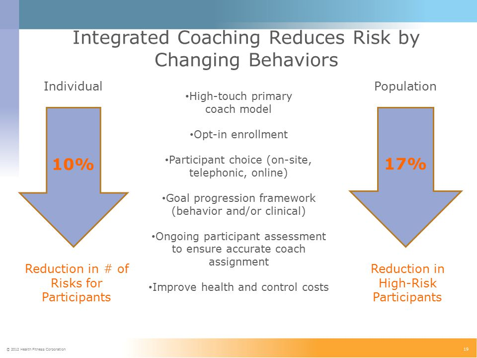 © 2012 Health Fitness Corporation 19 Integrated Coaching Reduces Risk by Changing Behaviors 17% Reduction in High-Risk Participants 10% Reduction in # of Risks for Participants IndividualPopulation High-touch primary coach model Opt-in enrollment Participant choice (on-site, telephonic, online) Goal progression framework (behavior and/or clinical) Ongoing participant assessment to ensure accurate coach assignment Improve health and control costs