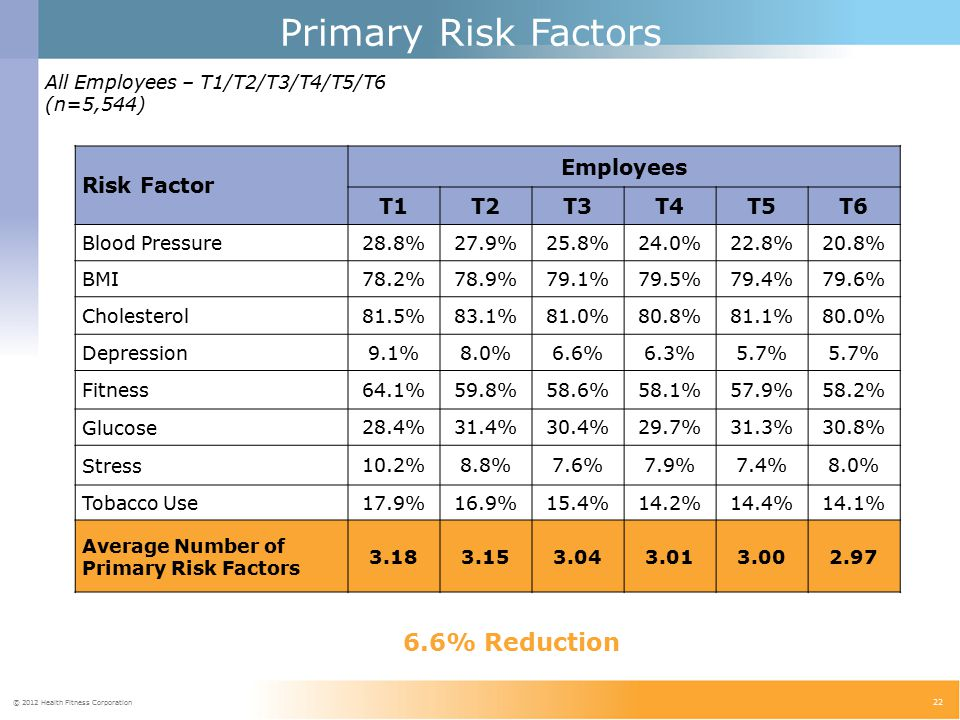 © 2012 Health Fitness Corporation 22 All Employees – T1/T2/T3/T4/T5/T6 (n=5,544) 8.9% Reduction 5.4% Reduction Risk Factor Employees T1T2T3T4T5T6 Blood Pressure 28.8%27.9%25.8%24.0%22.8%20.8% BMI 78.2%78.9%79.1%79.5%79.4%79.6% Cholesterol 81.5%83.1%81.0%80.8%81.1%80.0% Depression 9.1%8.0%6.6%6.3%5.7% Fitness 64.1%59.8%58.6%58.1%57.9%58.2% Glucose 28.4%31.4%30.4%29.7%31.3%30.8% Stress 10.2%8.8%7.6%7.9%7.4%8.0% Tobacco Use 17.9%16.9%15.4%14.2%14.4%14.1% Average Number of Primary Risk Factors 3.183.153.043.013.002.97 Primary Risk Factors 6.6% Reduction
