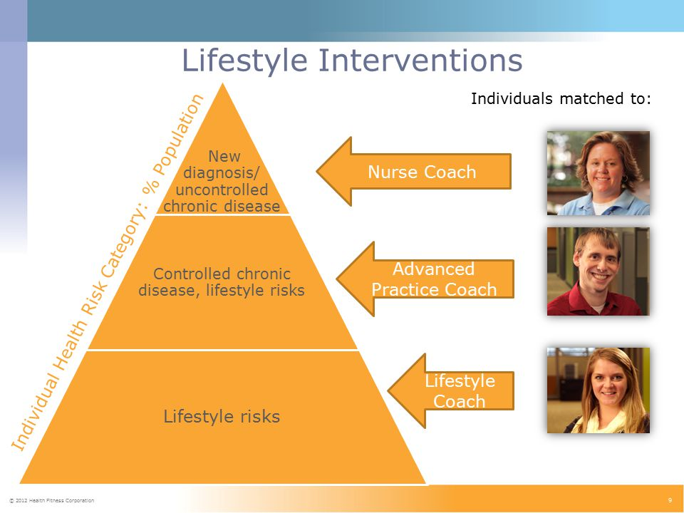 © 2012 Health Fitness Corporation 9 Lifestyle Interventions New diagnosis/ uncontrolled chronic disease Controlled chronic disease, lifestyle risks Lifestyle risks Nurse Coach Advanced Practice Coach Lifestyle Coach Individual Health Risk Category: % Population Individuals matched to: