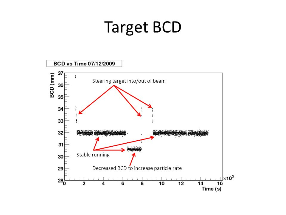 Target BCD Steering target into/out of beam Stable running Decreased BCD to increase particle rate