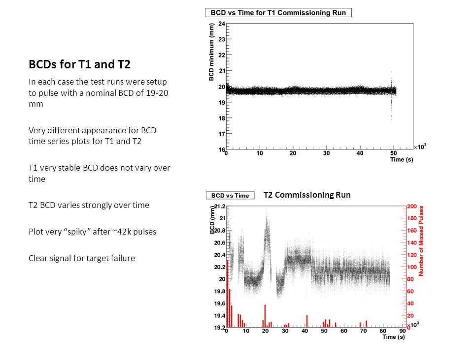 BCDs for T1 and T2 In each case the test runs were setup to pulse with a nominal BCD of 19-20 mm Very different appearance for BCD time series plots for T1 and T2 T1 very stable BCD does not vary over time T2 BCD varies strongly over time Plot very spiky after ~42k pulses Clear signal for target failure T2 Commissioning Run