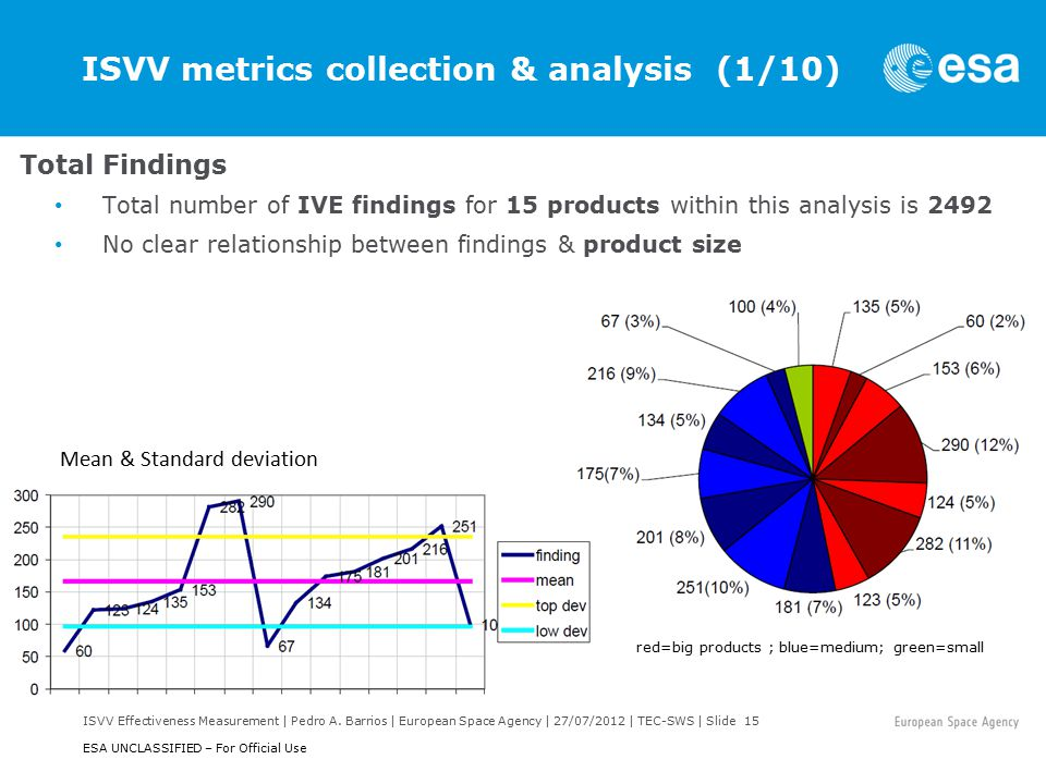ISVV Effectiveness Measurement | Pedro A. Barrios | European Space Agency | 27/07/2012 | TEC-SWS | Slide 15 ESA UNCLASSIFIED – For Official Use ISVV m