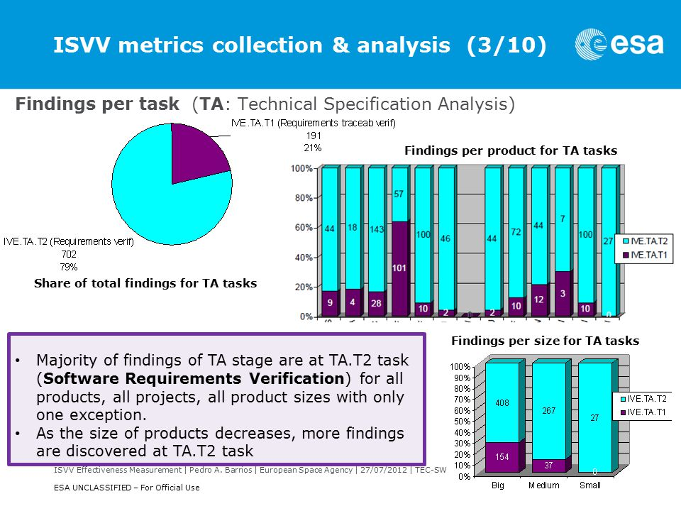 ISVV Effectiveness Measurement | Pedro A. Barrios | European Space Agency | 27/07/2012 | TEC-SWS | Slide 17 ESA UNCLASSIFIED – For Official Use ISVV m