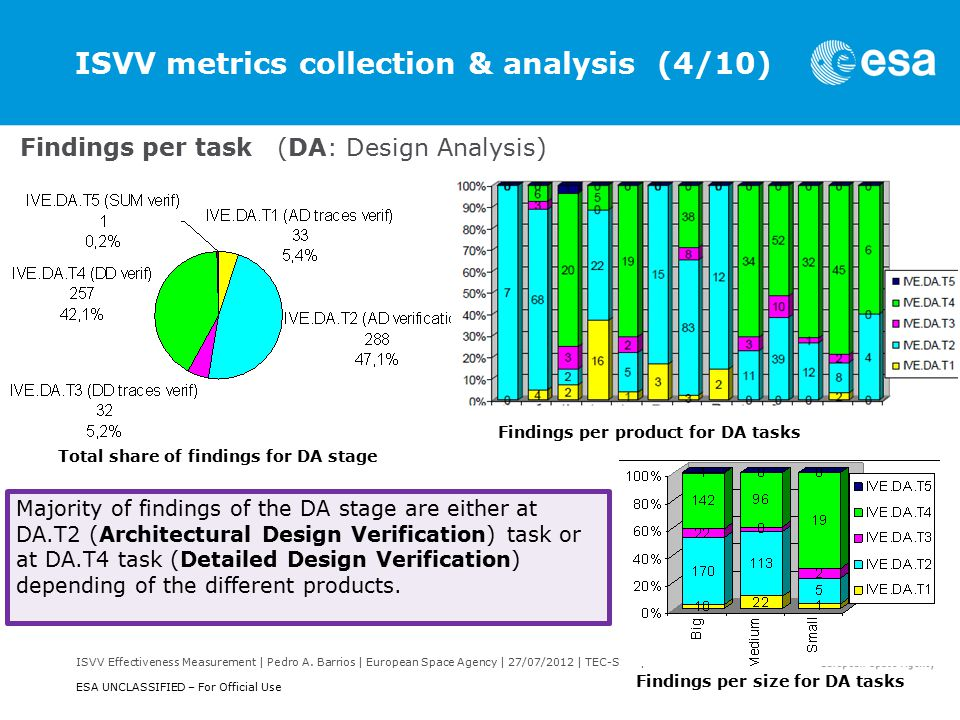 ISVV Effectiveness Measurement | Pedro A. Barrios | European Space Agency | 27/07/2012 | TEC-SWS | Slide 18 ESA UNCLASSIFIED – For Official Use ISVV m