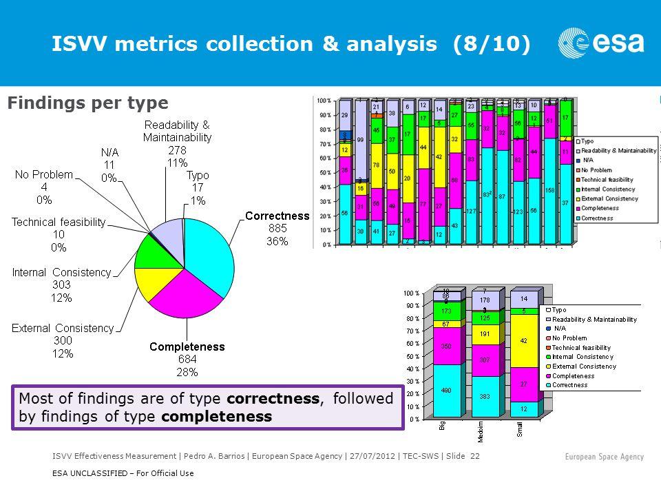 ISVV Effectiveness Measurement | Pedro A.