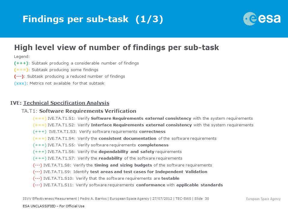 ISVV Effectiveness Measurement | Pedro A. Barrios | European Space Agency | 27/07/2012 | TEC-SWS | Slide 30 ESA UNCLASSIFIED – For Official Use Findin