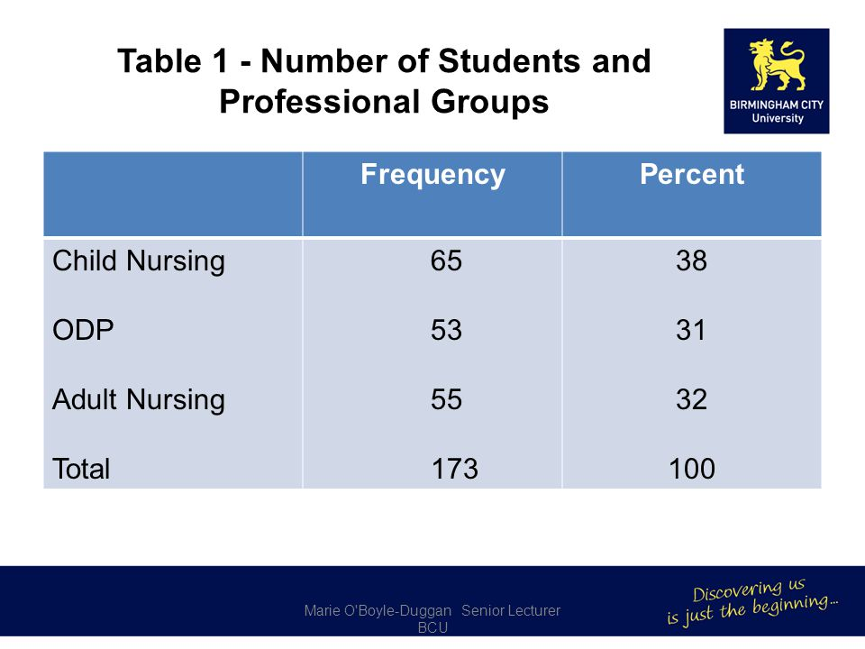 Table 1 - Number of Students and Professional Groups Marie O Boyle-Duggan Senior Lecturer BCU FrequencyPercent Child Nursing ODP Adult Nursing Total 65 53 55 173 38 31 32 100