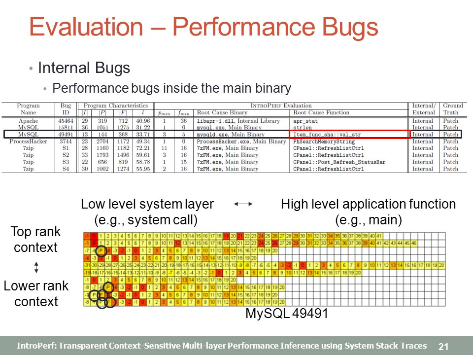 IntroPerf: Transparent Context-Sensitive Multi-layer Performance Inference using System Stack Traces Evaluation – Performance Bugs Internal Bugs Performance bugs inside the main binary 21 MySQL 49491 Top rank context Lower rank context Low level system layer (e.g., system call) High level application function (e.g., main)