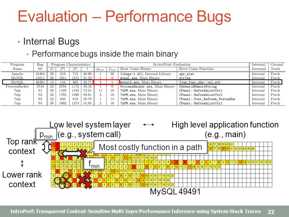 IntroPerf: Transparent Context-Sensitive Multi-layer Performance Inference using System Stack Traces Evaluation – Performance Bugs Internal Bugs Performance bugs inside the main binary 22 MySQL 49491 Top rank context Lower rank context Low level system layer (e.g., system call) High level application function (e.g., main) Most costly function in a path p min f min