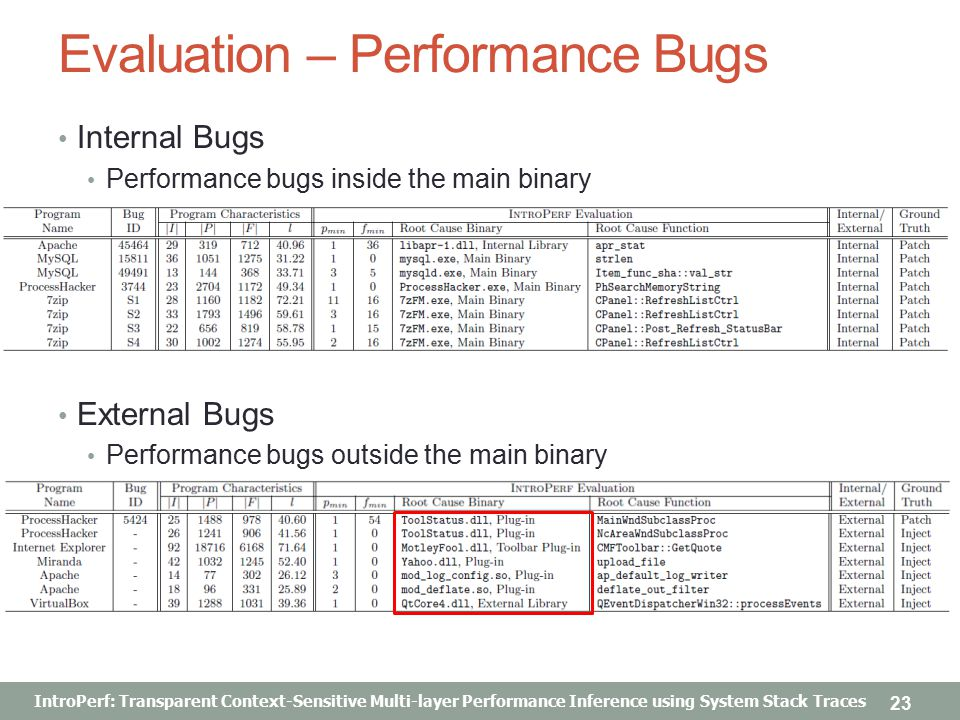 IntroPerf: Transparent Context-Sensitive Multi-layer Performance Inference using System Stack Traces Evaluation – Performance Bugs Internal Bugs Performance bugs inside the main binary External Bugs Performance bugs outside the main binary 23