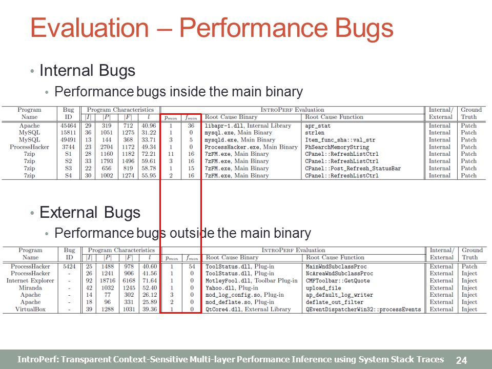 IntroPerf: Transparent Context-Sensitive Multi-layer Performance Inference using System Stack Traces Evaluation – Performance Bugs Internal Bugs Performance bugs inside the main binary External Bugs Performance bugs outside the main binary 24