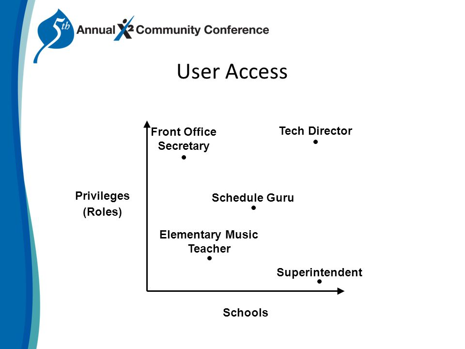 User Access Privileges Schools Elementary Music Teacher (Roles) Tech Director Front Office Secretary Schedule Guru Superintendent