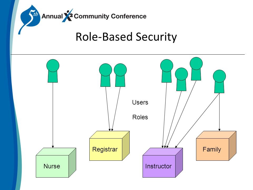 Role-Based Security InstructorFamilyNurseRegistrar Users Roles