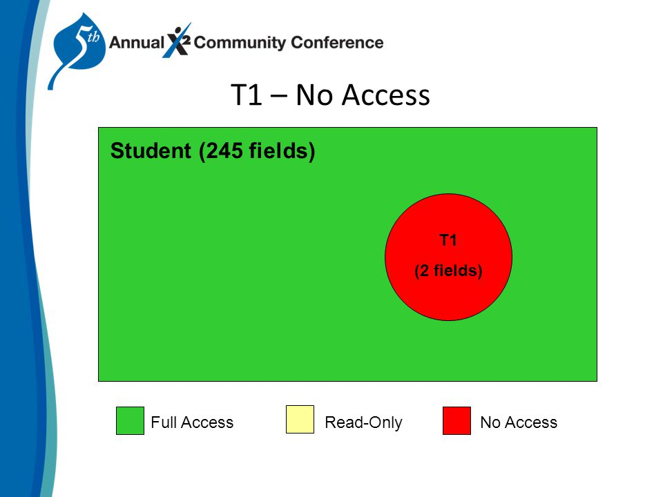 T1 – No Access Student (245 fields) T1 (2 fields) Full AccessRead-OnlyNo Access