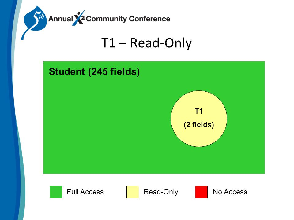 T1 – Read-Only Student (245 fields) T1 (2 fields) Full AccessRead-OnlyNo Access