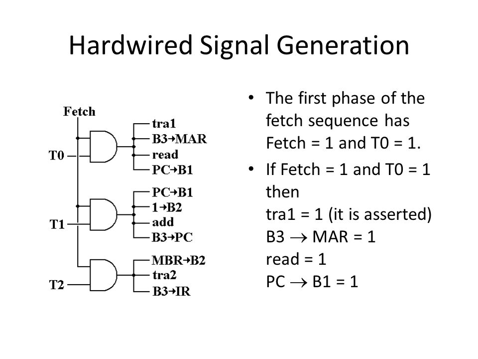 Hardwired Signal Generation The first phase of the fetch sequence has Fetch = 1 and T0 = 1.
