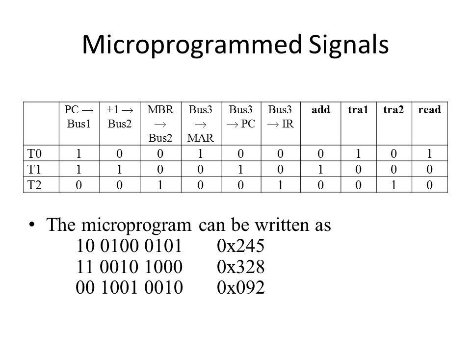 Microprogrammed Signals The microprogram can be written as 10 0100 01010x245 11 0010 10000x328 00 1001 00100x092 PC  Bus1 +1  Bus2 MBR  Bus2 Bus3  MAR Bus3  PC Bus3  IR addtra1tra2read T01001000101 T11100101000 T20010010010