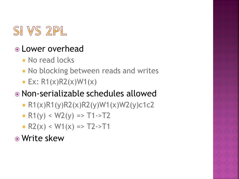  Lower overhead  No read locks  No blocking between reads and writes  Ex: R1(x)R2(x)W1(x)  Non-serializable schedules allowed  R1(x)R1(y)R2(x)R2(y)W1(x)W2(y)c1c2  R1(y) T1->T2  R2(x) T2->T1  Write skew