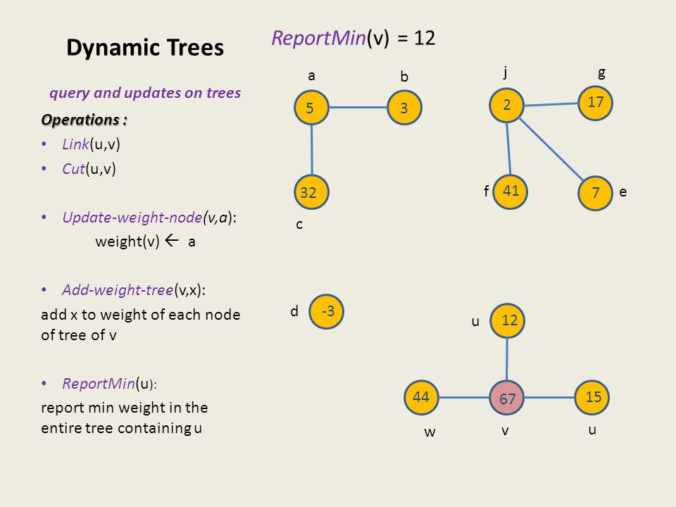 Dynamic Trees query and updates on trees ReportMin(v) = 12 Operations : Link(u,v) Cut(u,v) Update-weight-node(v,a): weight(v)  a Add-weight-tree(v,x)