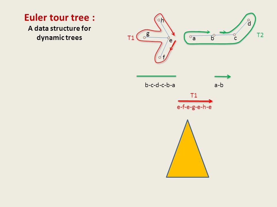 Euler tour tree : A data structure for dynamic trees ab c e f g h d a-b b-c-d-c-b-a e-f-e-g-e-h-e T1 T2 T1
