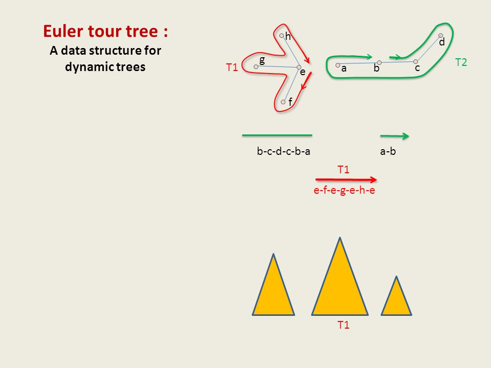 Euler tour tree : A data structure for dynamic trees ab c e f g h d a-b b-c-d-c-b-a T1 T2 T1 e-f-e-g-e-h-e