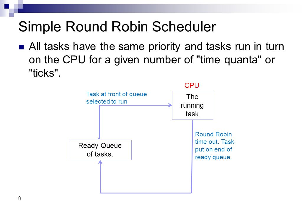 Example with three tasks T1, T2 and T3 Each task runs for the Round Robin time.