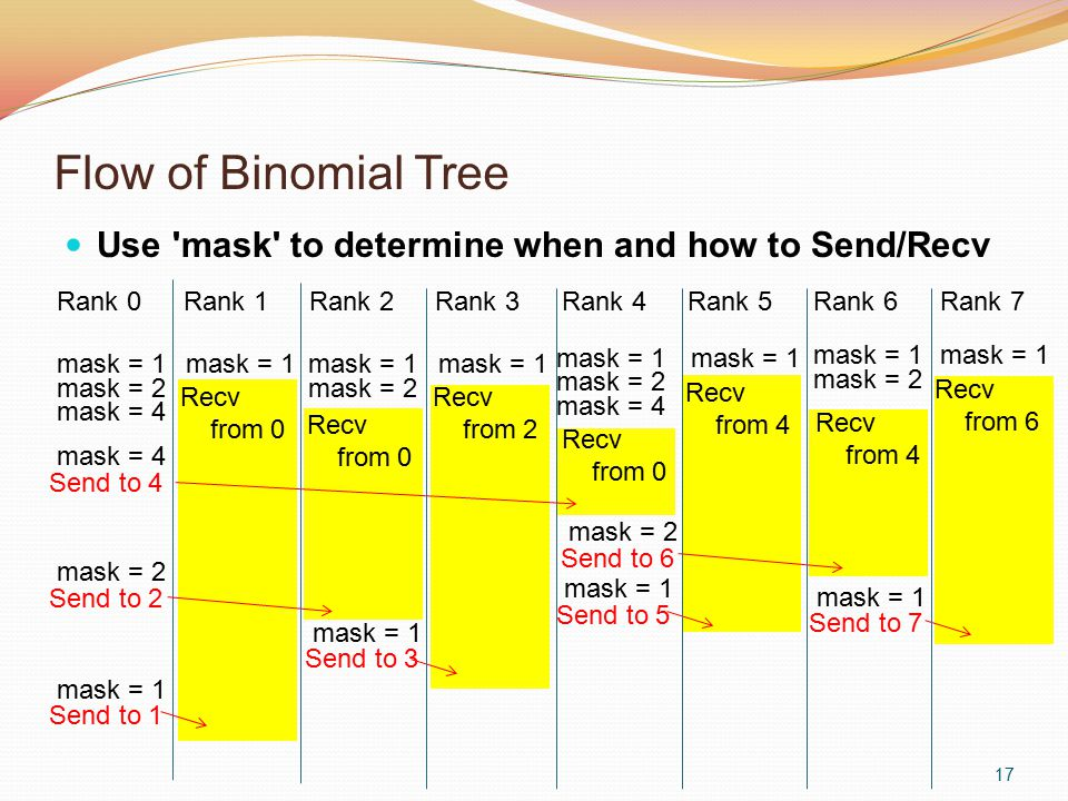 Flow of Binomial Tree Use 'mask' to determine when and how to Send/Recv 17 Rank 0Rank 1Rank 2Rank 3Rank 4Rank 5Rank 6Rank 7 mask = 1 mask = 2 mask = 4