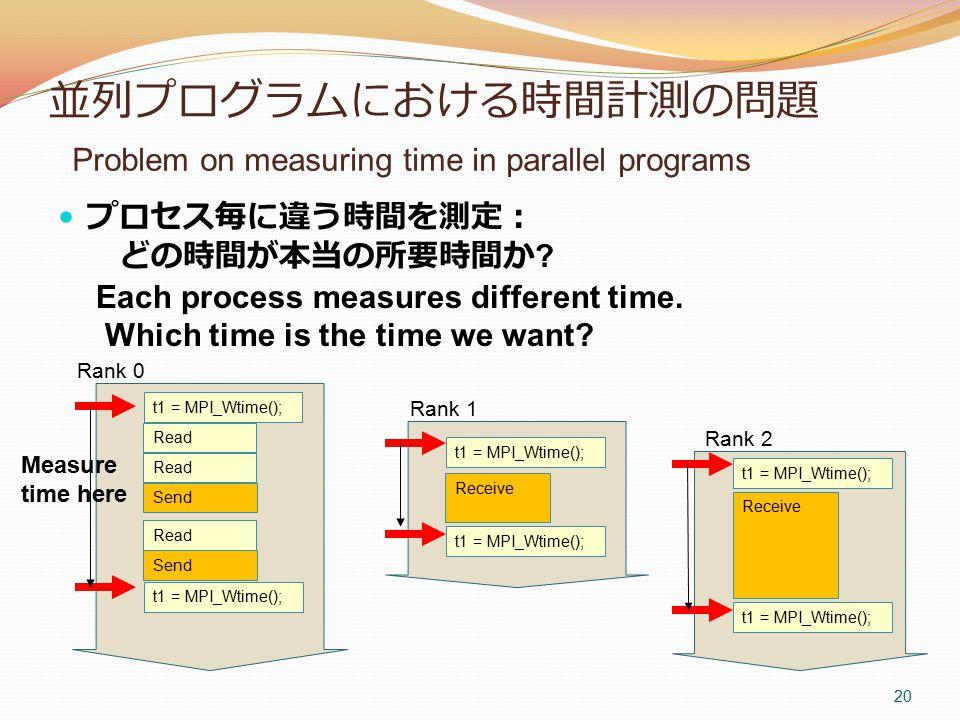 並列プログラムにおける時間計測の問題 Problem on measuring time in parallel programs プロセス毎に違う時間を測定: どの時間が本当の所要時間か .