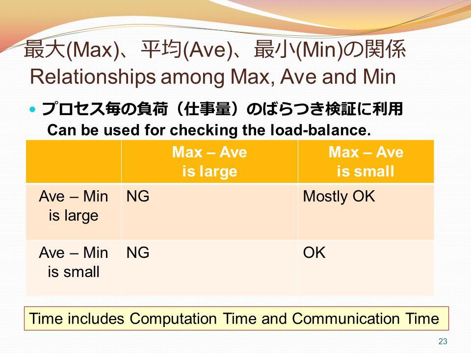 最大 (Max) 、平均 (Ave) 、最小 (Min) の関係 Relationships among Max, Ave and Min プロセス毎の負荷(仕事量)のばらつき検証に利用 Can be used for checking the load-balance.
