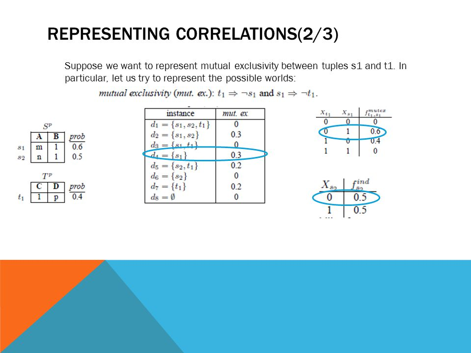 REPRESENTING CORRELATIONS(2/3) Suppose we want to represent mutual exclusivity between tuples s1 and t1. In particular, let us try to represent the po