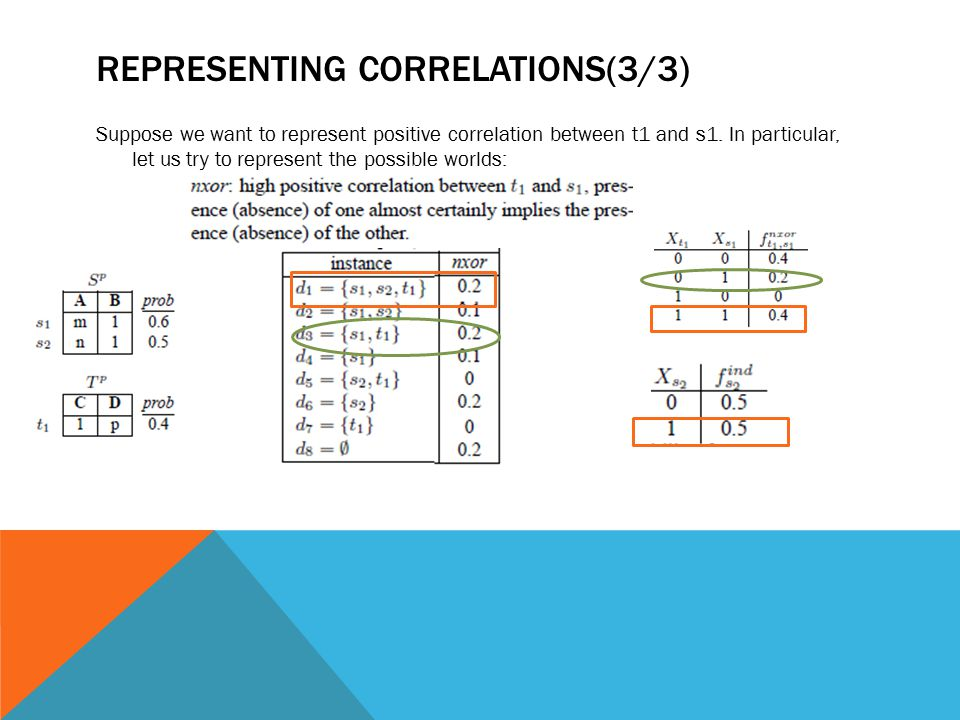 REPRESENTING CORRELATIONS(3/3) Suppose we want to represent positive correlation between t1 and s1. In particular, let us try to represent the possibl