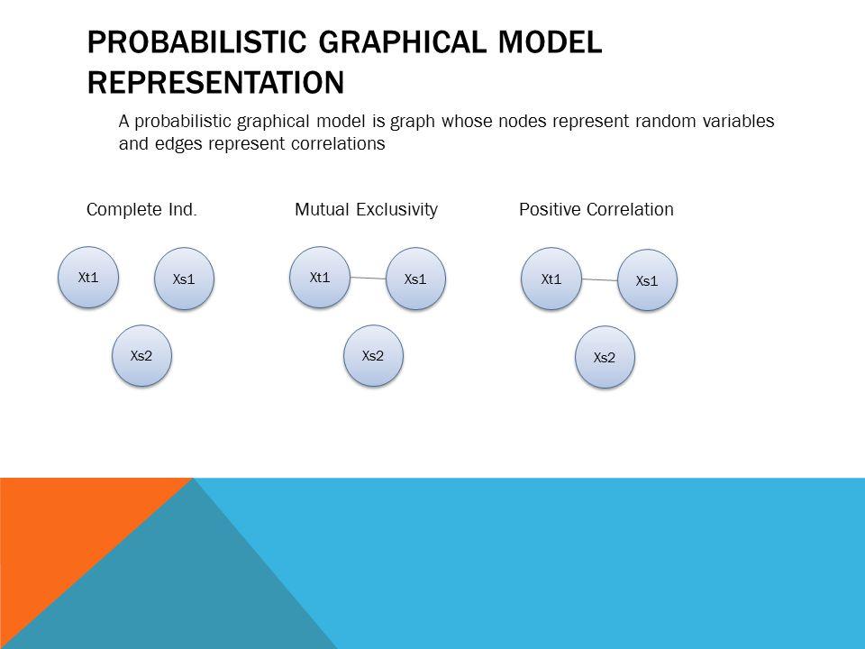 PROBABILISTIC GRAPHICAL MODEL REPRESENTATION A probabilistic graphical model is graph whose nodes represent random variables and edges represent corre