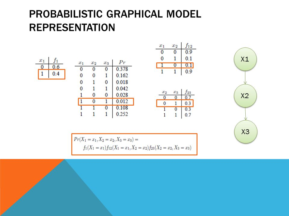 PROBABILISTIC GRAPHICAL MODEL REPRESENTATION X1 X2 X3