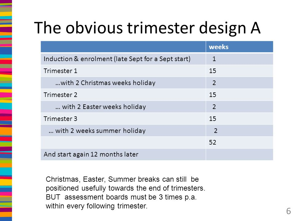 The obvious trimester design A weeks Induction & enrolment (late Sept for a Sept start) 1 Trimester 115 …with 2 Christmas weeks holiday 2 Trimester 215 … with 2 Easter weeks holiday 2 Trimester 315 … with 2 weeks summer holiday 2 52 And start again 12 months later 6 Christmas, Easter, Summer breaks can still be positioned usefully towards the end of trimesters.